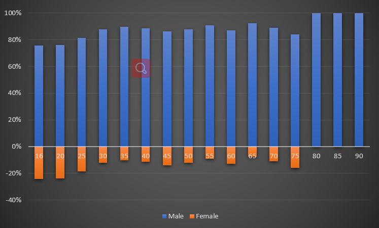 Bar graph of women and men in the labor force by age