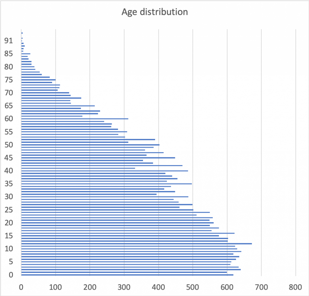 Age distribution showing bottom of pyramid is broad