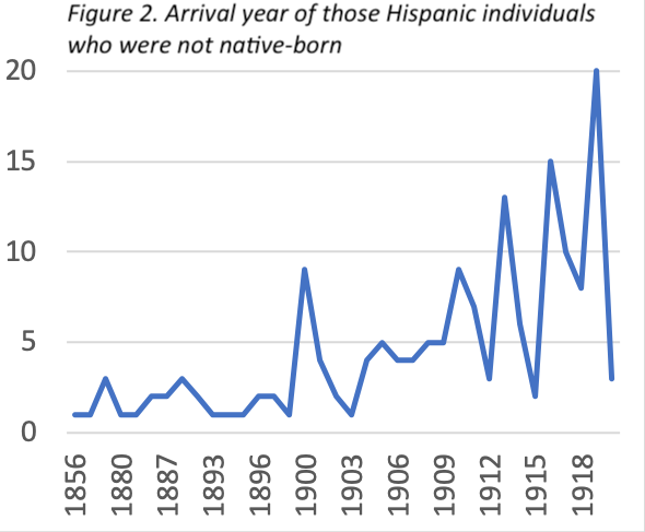 Figure 2. Arrival year of those Hispanic individuals who were not native-born